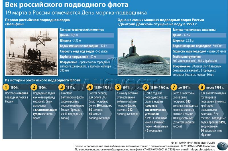 сколько подводных лодок в армии россии